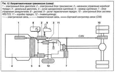 Что такое полуавтоматическая коробка передач?